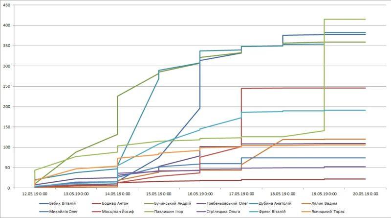 Аналіз голосування на голову ОТГ